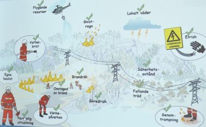 Faror, både direkta och indirekta, som man utsätts för vid en skogsbrand.
