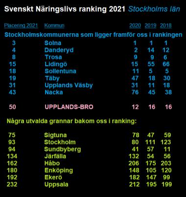 Tabellen är baserad på resultatet i Svenskt Näringslivs ranking. Siffrorna är hämtade från sidanforetagsklimat.se