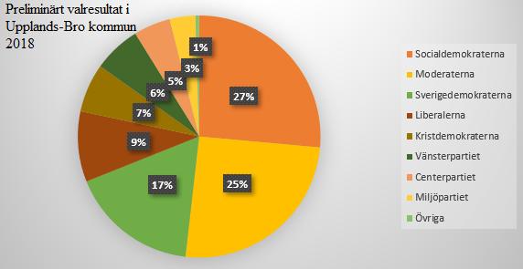 Grafik: UBRO<br />Siffror: SVT och Valmyndigheten
