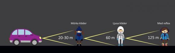 Bild från Brandkåren Attunda<br />Utan reflex har en bilist endast 20 – 30 meter på sig att upptäcka och bromsa för en fotgängare. Med reflex är sikten 125 meter enligt NTF. Vilket ger föraren 100 livsviktiga meter ytterligare i reaktionssträcka.<br /><br />