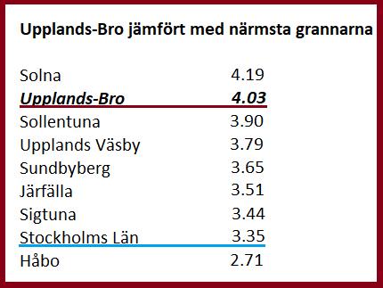 Tabellen är baserad på resultatet i Svenskt Näringslivs enkät.