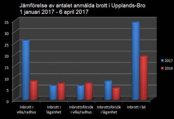 Siffrorna kommer från Polisen i Järfälla och Upplands-Bro.