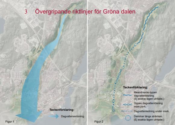 Bild hämtad från kommunens Utvecklingsprogram för Gröna dalen. I den vänstra visas vattenflödet genom dalen och i den högra visas förslag på tekniska lösningar för ett förbättrat och uppgraderat dagvattensystem.